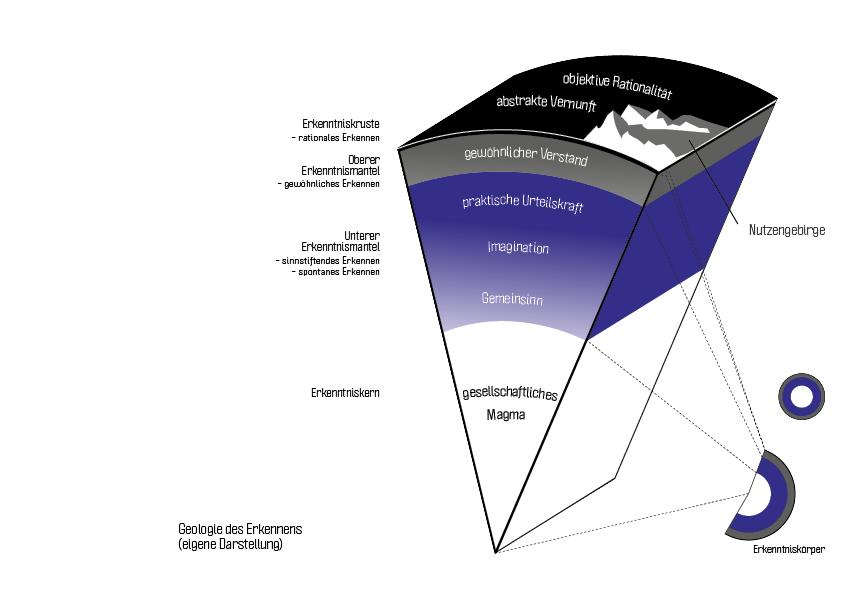Ein neues Modell: Die Geologie des Erkennens